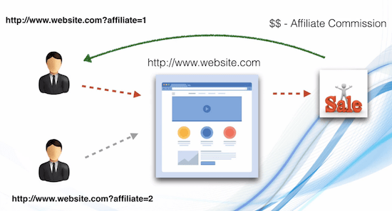 Affiliate marketing in india - how it works with commission