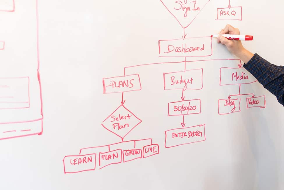 5 Best Scrum Courses Certification 2020 Updated