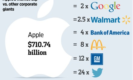 Apple's $700 Billion Empire