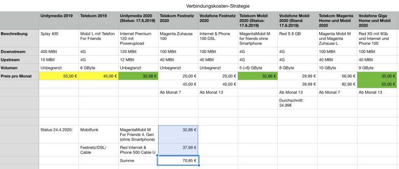 Der Business Plan meiner Connectivity Strategie in Excel.