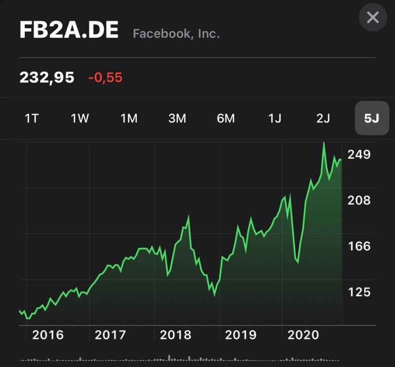 Aktienkurs von Facebook von 2016 bis 2020. Digitales Leben in Vergangenheit, Gegenwart und Zukunft
