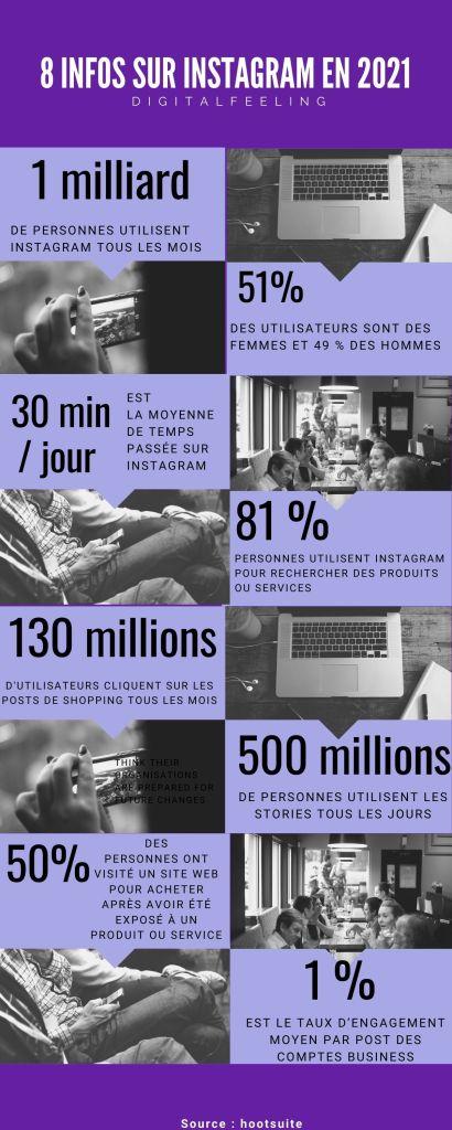 8 infos sur Instagram DigitalFeeling