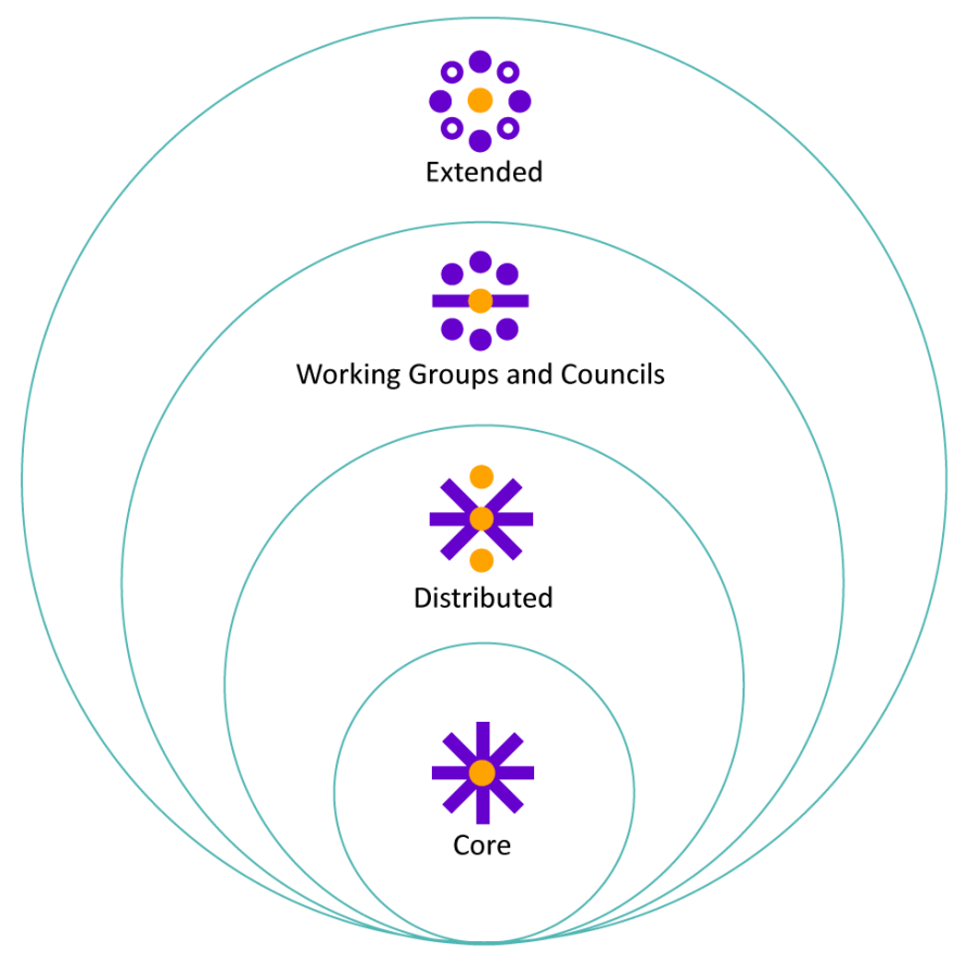 Graphic of overlapping circles showing the different types of digital teams, from the core team cascading outwards: Core Team; Distributed Team; Working Groups and Councils; Extended Team.