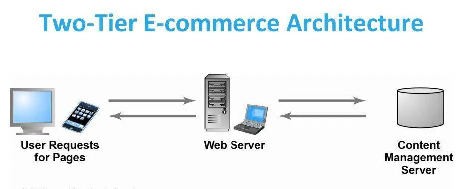 Two-Tier E-Commerce Architecture [Image]