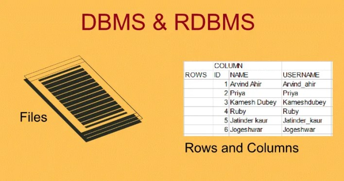 DBMS-AND-RDBMS