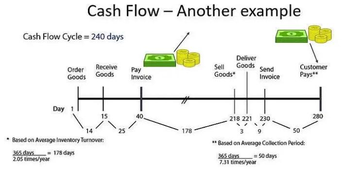 Cash Flow Forecasting summary