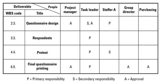 What is the Responsibility Assignment Matrix (RAM) Project Management