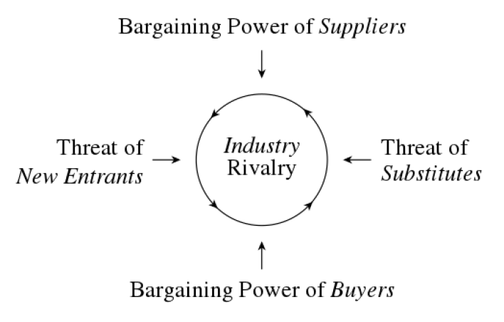 What is Porter's Five Forces Model