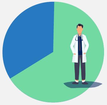 top priority graph - precision medicine