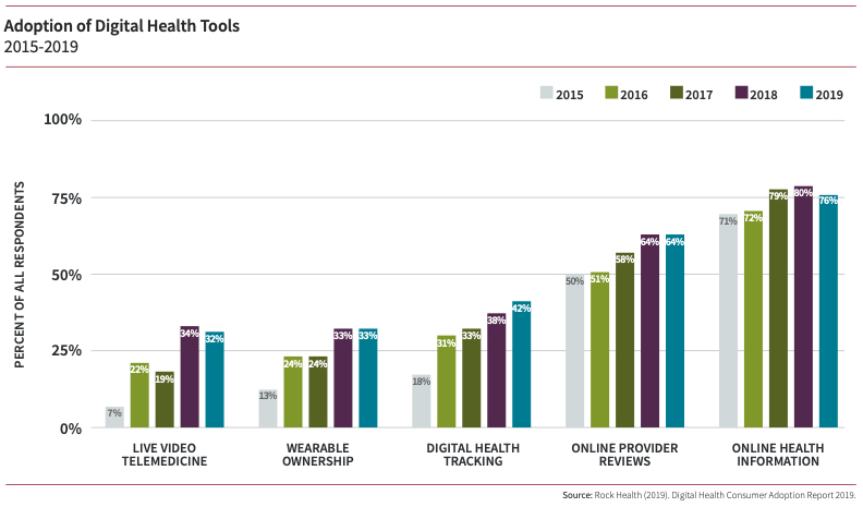 Adoption of Digital Health Tools 2015-2019