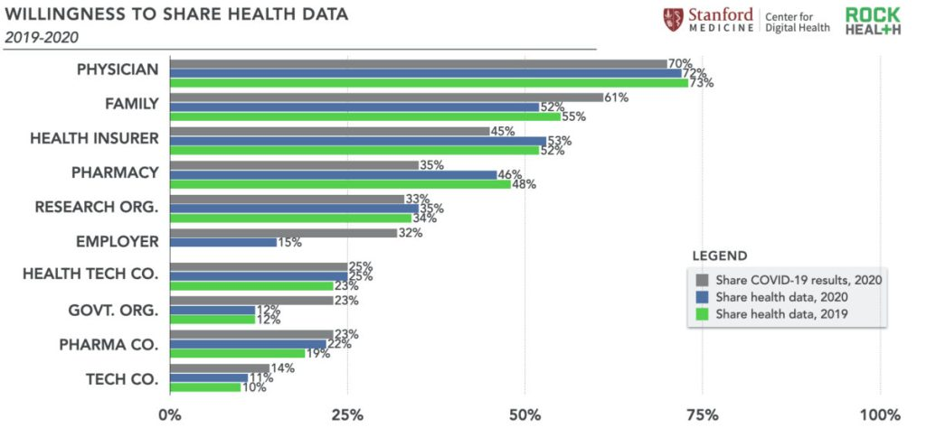Willingness to Share Health Data 2015-2020 - Rock Health Digital Health Consumer Adoption Report