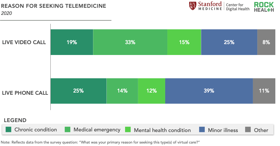 Consumer Adoption Digital Health Telemedicine | Consumer Adoption Report 2020 | Consumer Adoption Digital Health 2020 | Stanford Rock Health Consumer Adoption Report