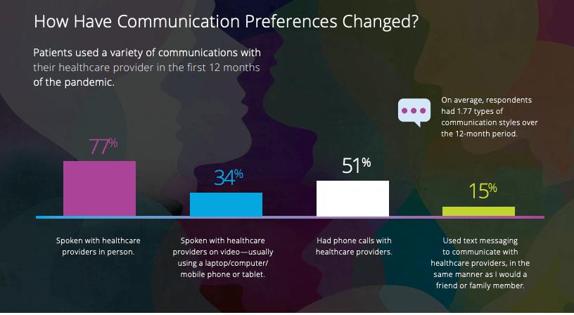 SR Health | 2021 HIMSS survey, Patient Communication Preferences in 2021