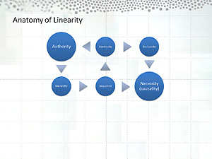 Figure 13 - Anatomy of Linearity