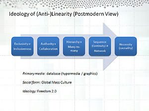Figure 16 - Ideology of (Anti-)Linearity (Postmodern View)