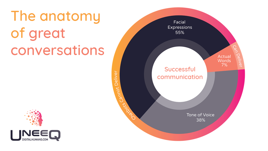 The anatomy of good conversation | chatbot writing tips.