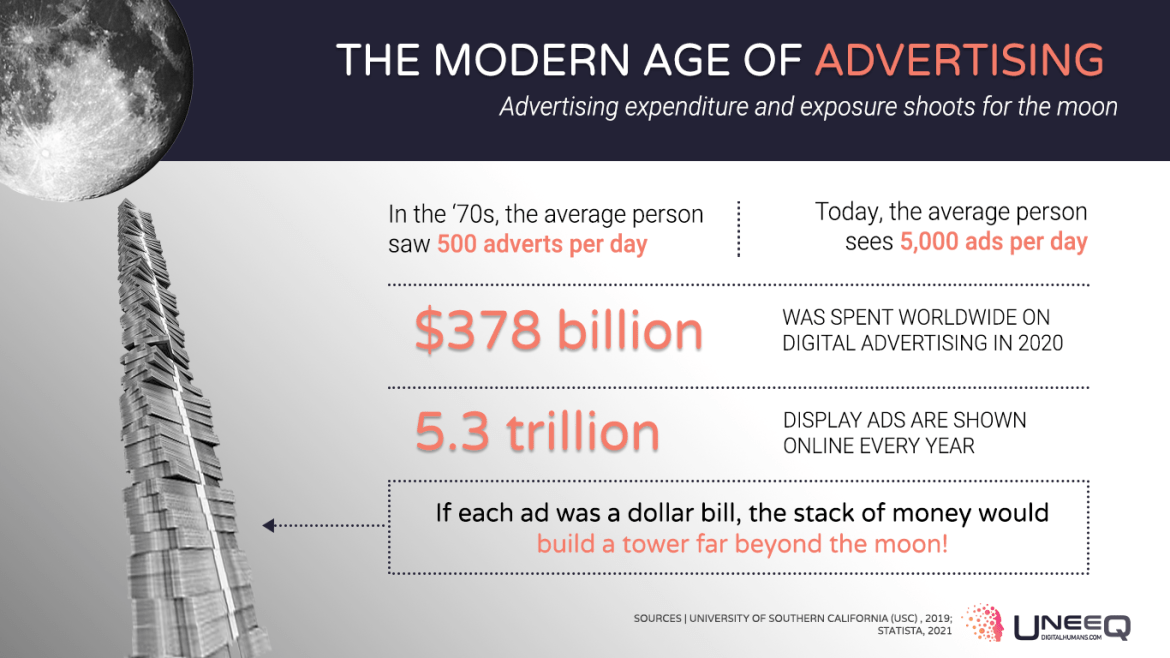 How much money is spent of advertising in 2021?