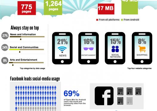Focus on… Vietnam's Digital Landscape