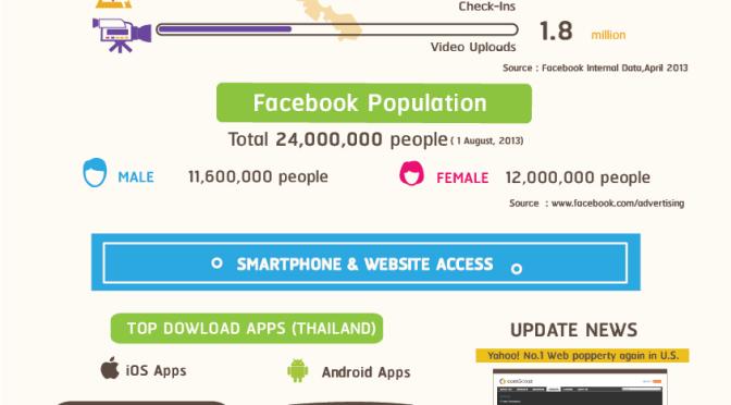 Focus on… Thailand's Digital Landscape
