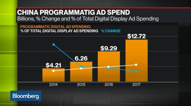 Programmatic to hit $12.72bn ad spend in China over 2017