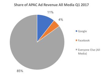 share of apac all media ad revenue q1 2017