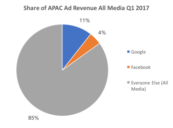 share of apac all media ad revenue q1 2017