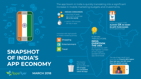 AppsFlyer India App Economy Infographic