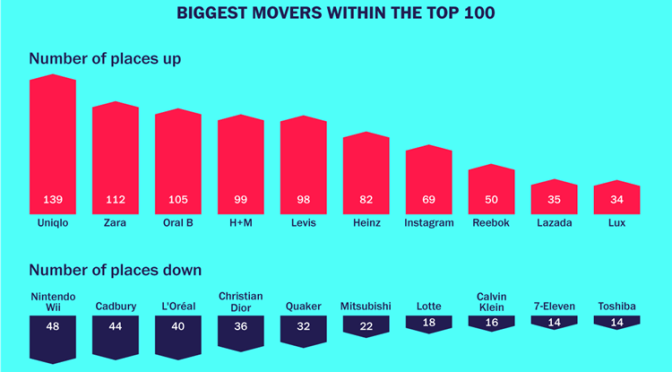Asia's Top 1000 Brands – Movers and Shakers