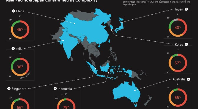 56% of Business Tech Environments More Complex Than 2 Years Ago
