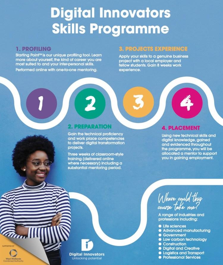 Digital Innovators Skills Programme includes 3 weeks of live online skills training plus an 8 week employer project.