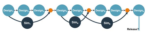 A fejlesztési folyamat elején hozott tervezési döntések jelentős hatással vannak a későbbi költségekre.