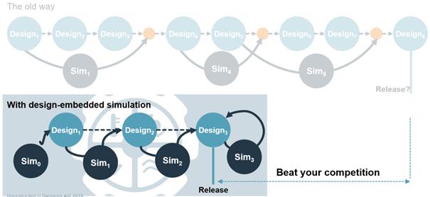 A Siemens ilyen szimuláció vezérelt tervezésre nyújt megoldást, amelyet az NX és a Simcenter szimulációs technológia kombinációjával érnek el.