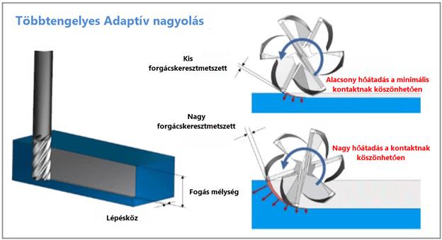 A többtengelyes adaptív nagyolás