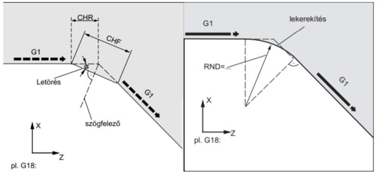 RND és CHR programozása 1