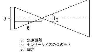 【カメラ】理系のぼくがスッと納得できる「35mm換算」の説明
