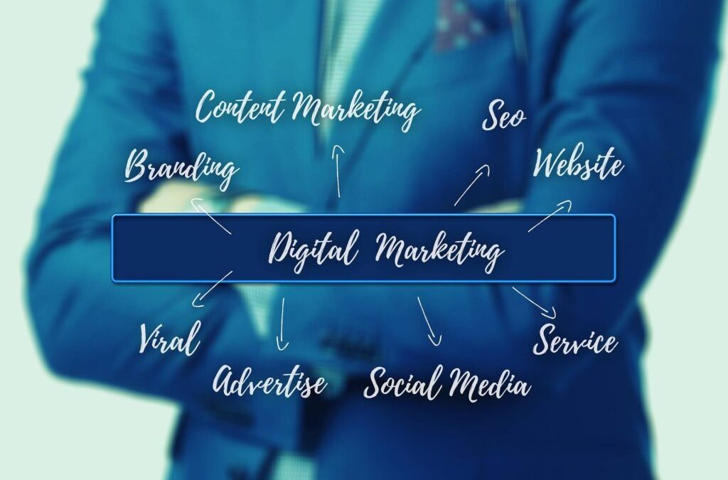 The Most important Components in Digital Marketing