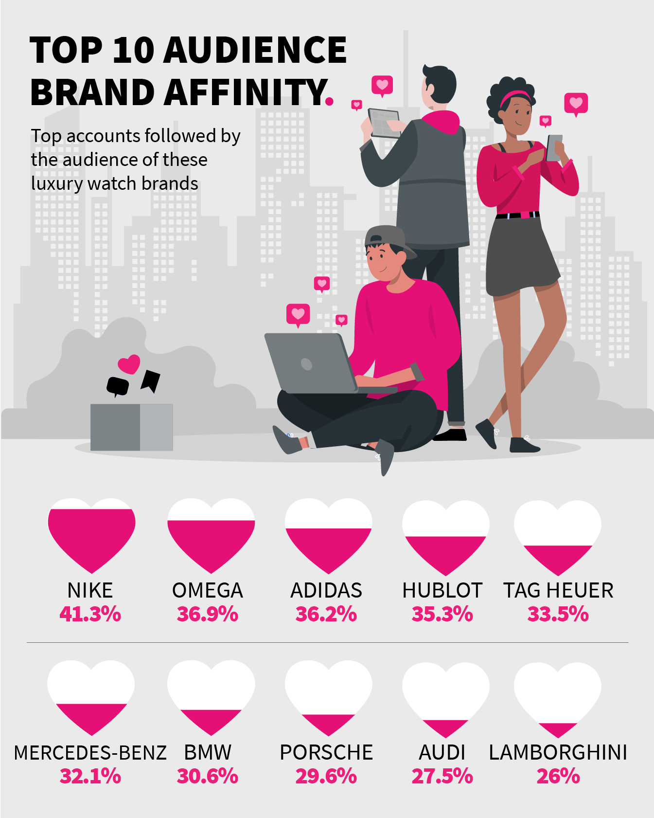 DLG Report - Luxury Watches Instagram Audience - Affinities