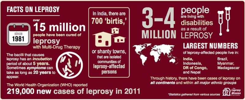 Leprosy in India Today | NLEP | UPSC - IAS