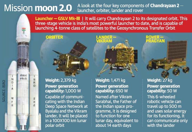 Mission Chandrayaan 2 | ISRO | UPSC - IAS | Pib | Digitally