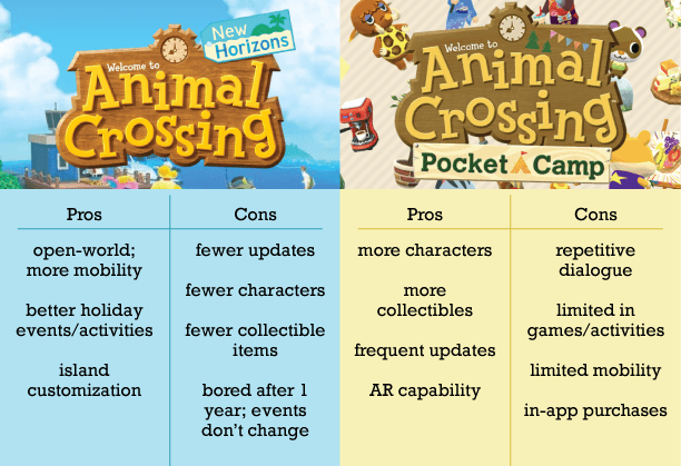 Animal Crossing New Horizons and Pocket Camp Pros and Cons graphic