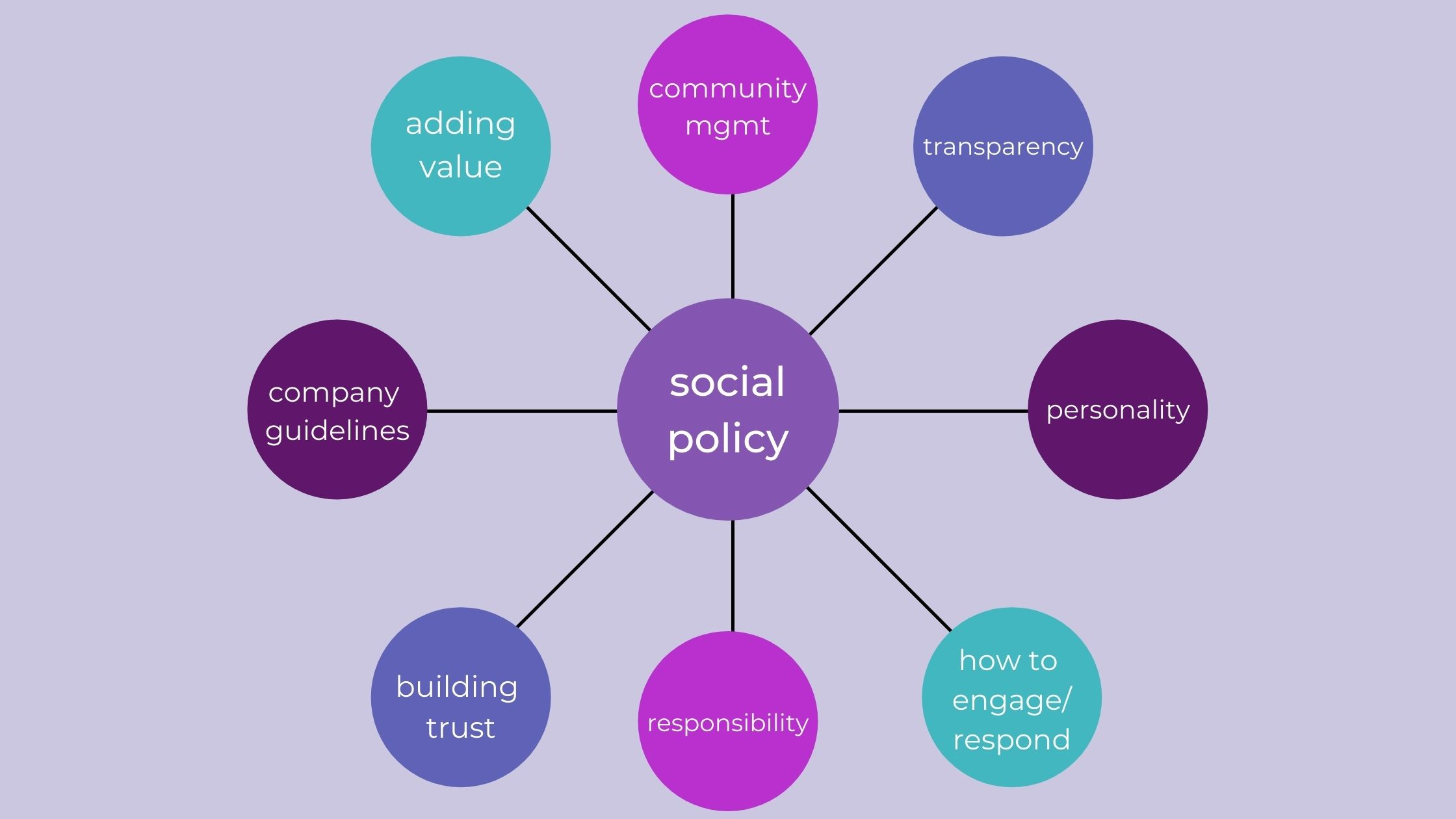 hub and spoke diagram with social policy at the center, and adding value; community management; transparency; personality; how to engage/respond; responsibility; building trust; and company guidelines branching from the center