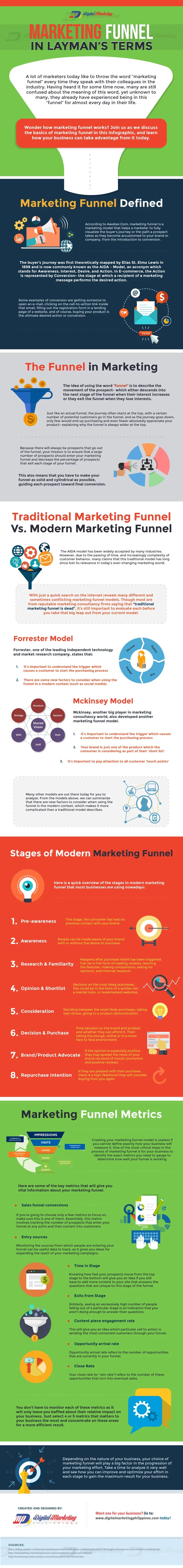 Marketing Funnel in Layman's Terms (Infographic) - An Infographic from Digital Marketing Philippines