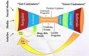 lead generation - conversion funnel