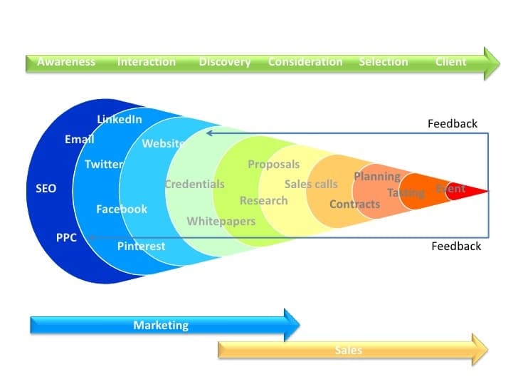 example-sales-funnel-vibewebsolution