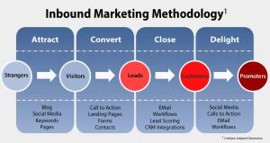 inbound marketing methodology-vibewebsolution