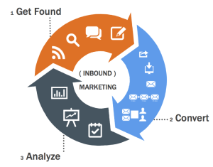 Inbound marketing in Nigeria