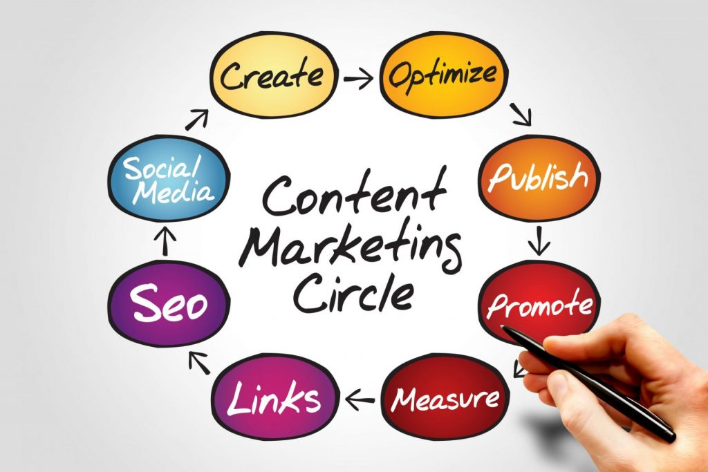 content marketing-vibewebsolutions