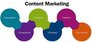 content marketing strategy in Nigeria