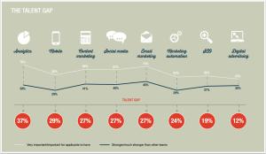 skill-gap-digital-marketing-skills