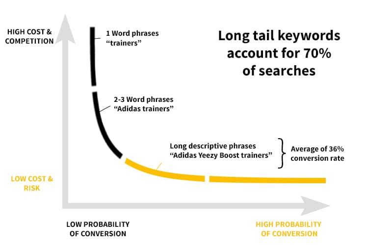 Long tail keyword vs short tail keywords